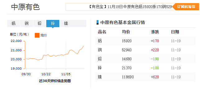 近30天中原有色铝价格走势图