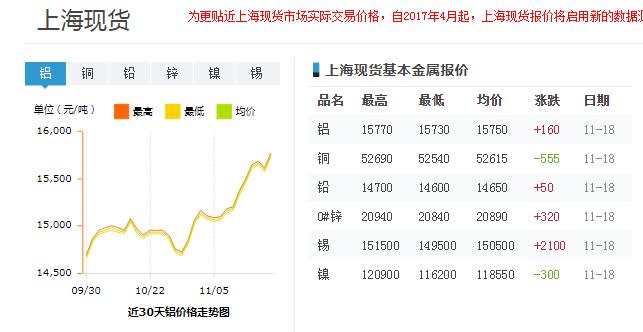 近30天上海现货铝价格走势图