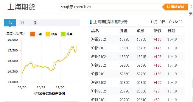 近30天上海期货铝价格走势图