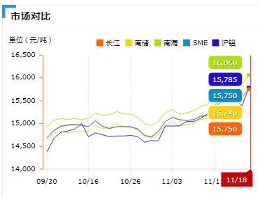 铝型材价格上涨趋势图