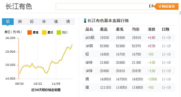 长江有色近30天铝价格走势图
