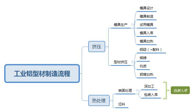 工业铝型材制造流程