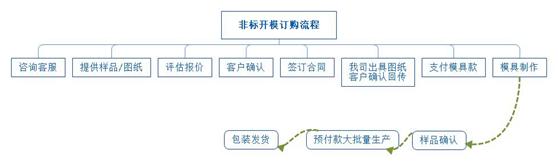 异型材铝型材订购流程