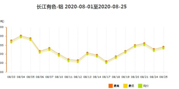 长江有色铝8月铝型材价格