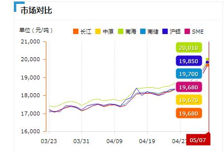 铝型材价格趋势图