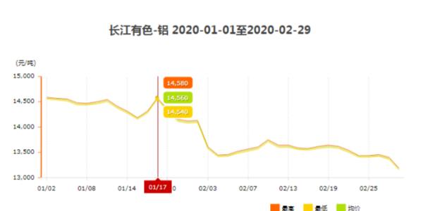 2020年1月至2月铝型材价格走势详情