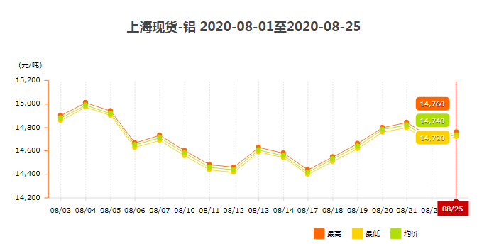 上海现货铝材价格