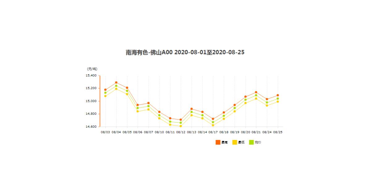 2020年8月铝型材价格涨幅概览(下)!
